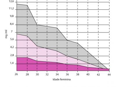 Hormônio Anti-Mülleriano (AMH) – Avaliação da Reserva Ovariana